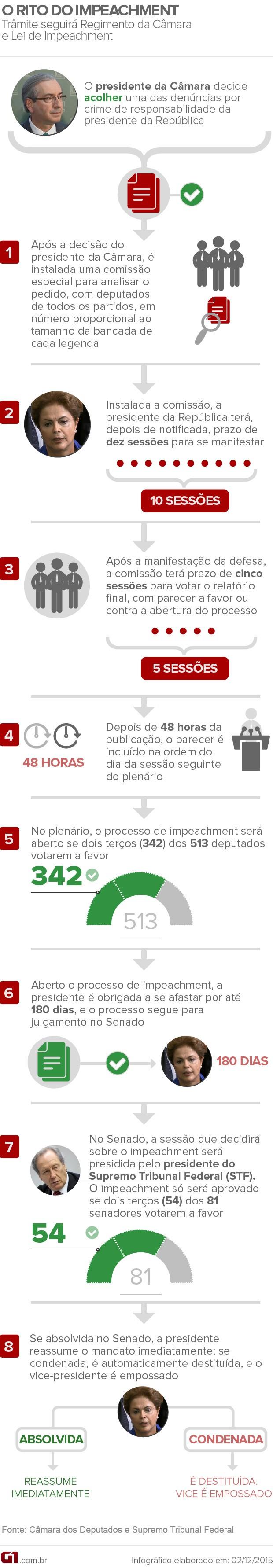 impeachment-dilma-passo-a-passo-v2