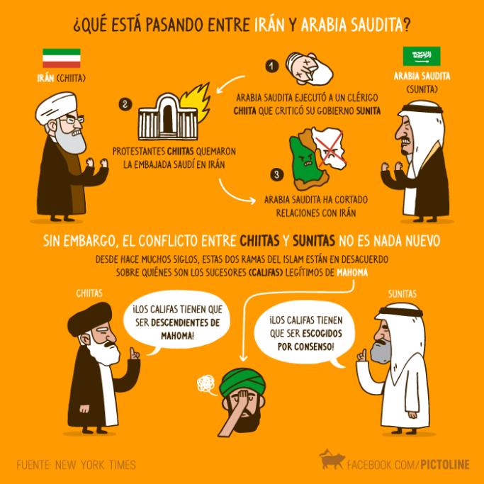 irã e arábia saudita